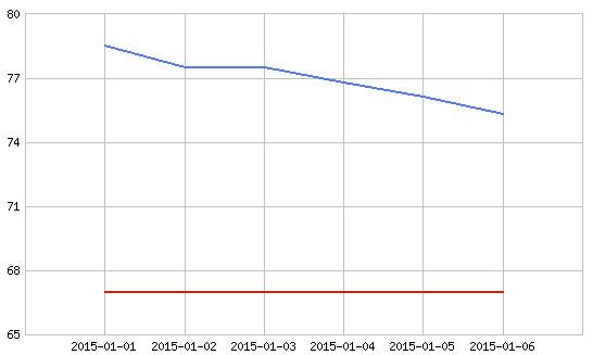 今年の体重変化グラフ